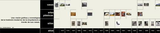 línea de tiempo de arte y arquitectura