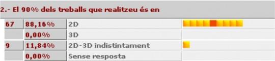 los-usuarios-catalanes-eligen-el-2d-estadistica